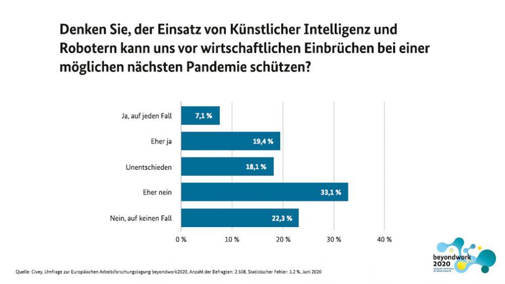 Grafik der Umfrageauswertung.